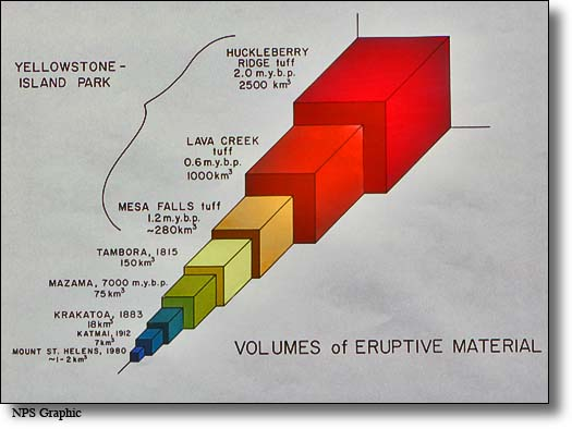 volcanic eruptive comparative graphic